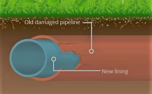 trenchless sewer pipe